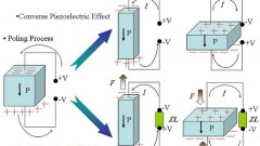 Piezoelectric-effect