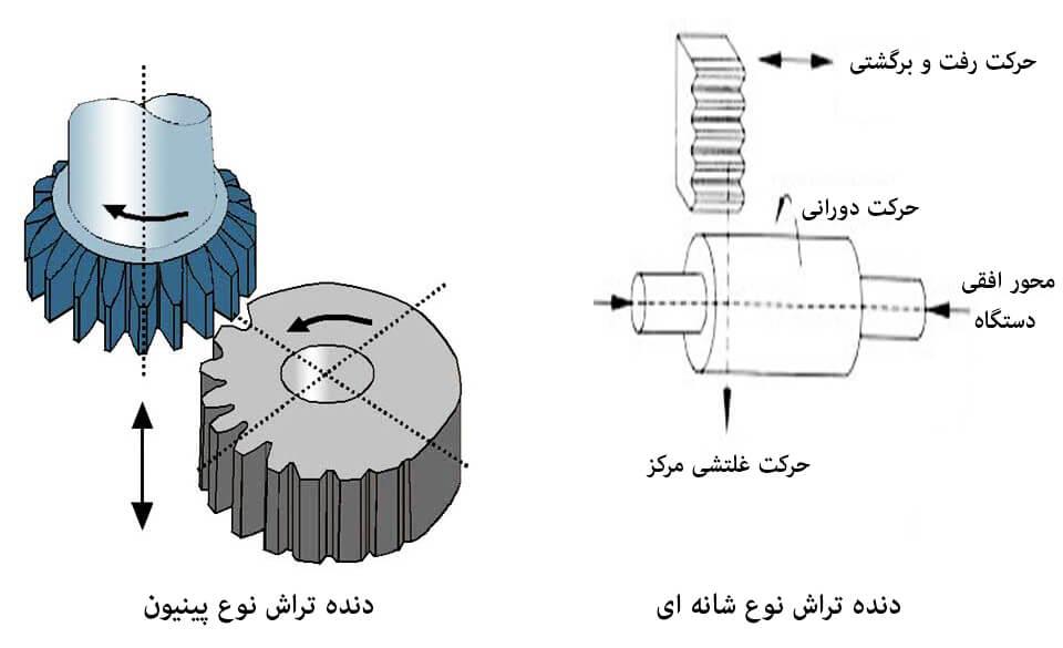 gear-shaping