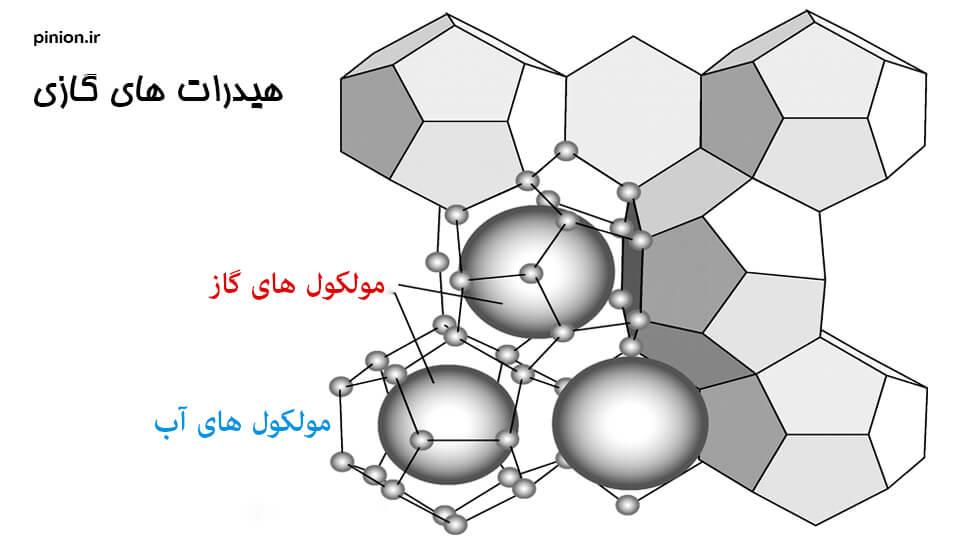 هیدرات های گازی و رآکتور تشکیل هیدرات