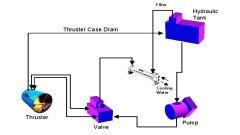 hydrostatic-closed-loop