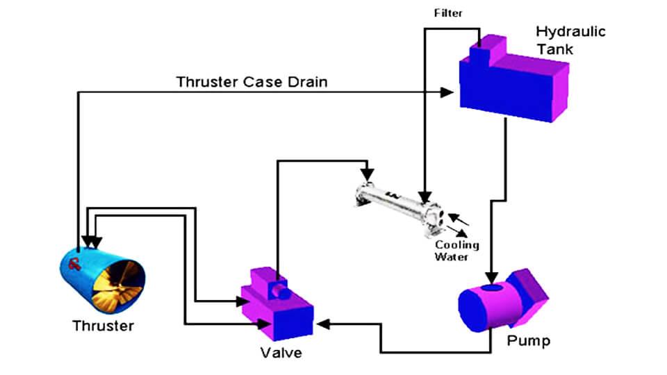 روش های کنترلی در سیستمهای انتقال قدرت مداربسته هیدرو استاتیک