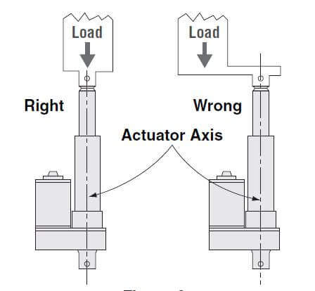 load-axis