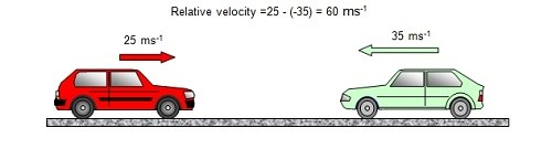سرعت نسبی چیست
