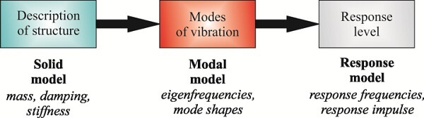 modal-analysis-theory