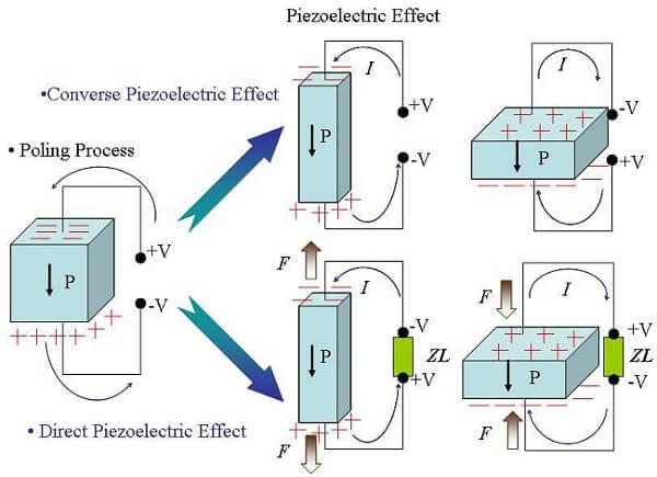 Piezoelectric-effect