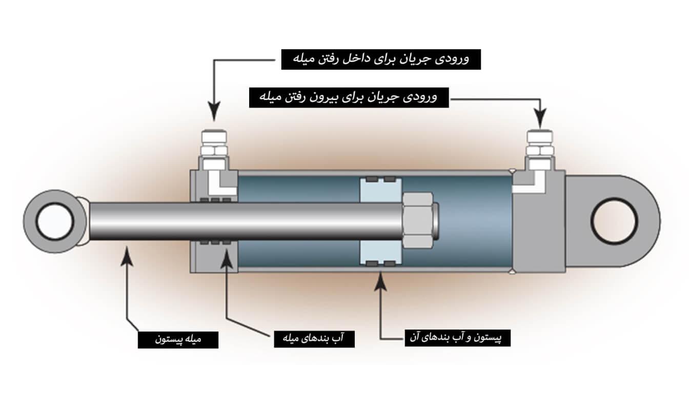 hydroulic-linear-actuator