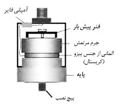 piezoelectric-structure