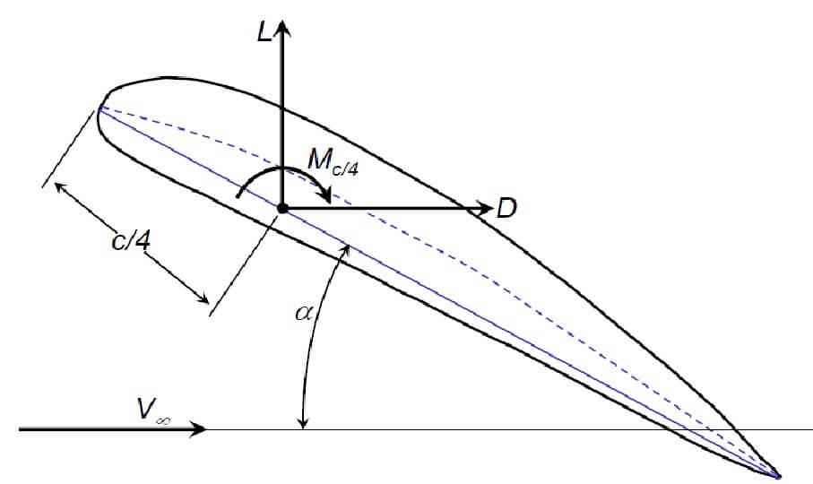 lift-drag-aerofoil