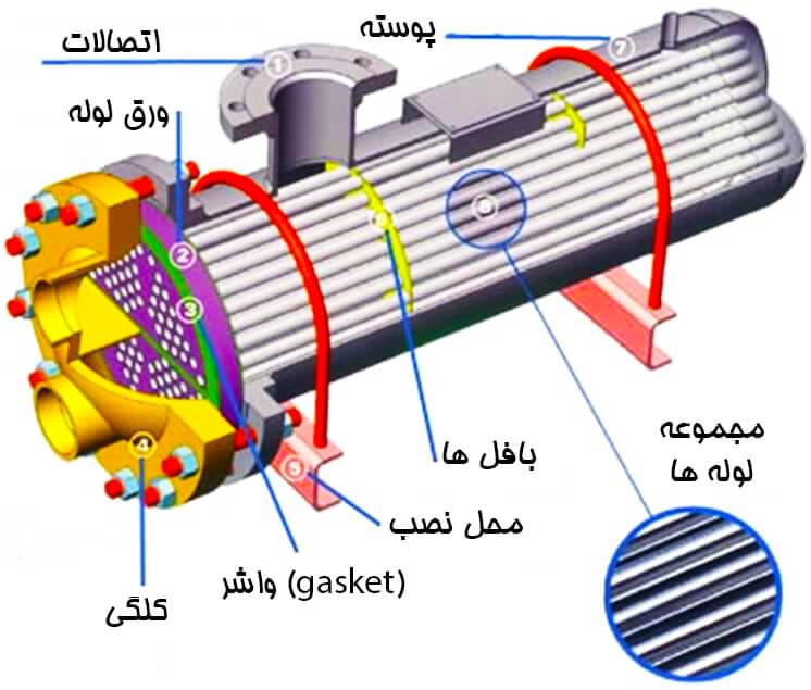 heat-exchanger