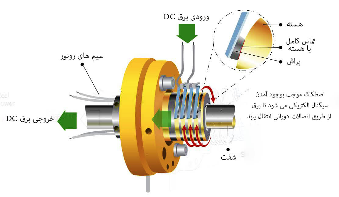 slip-ring-explaining