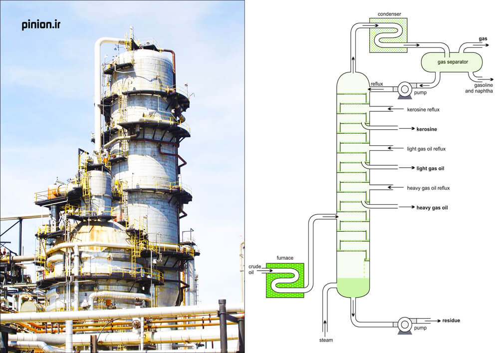 vacuum-distillation-in-refinery