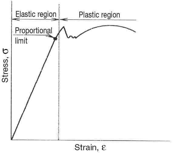 diagram-strain