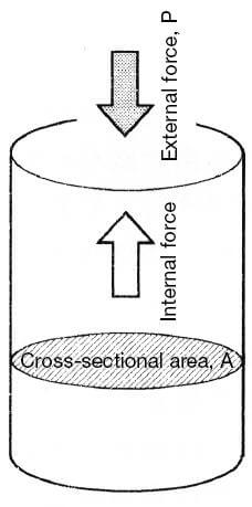 strain of external force.png