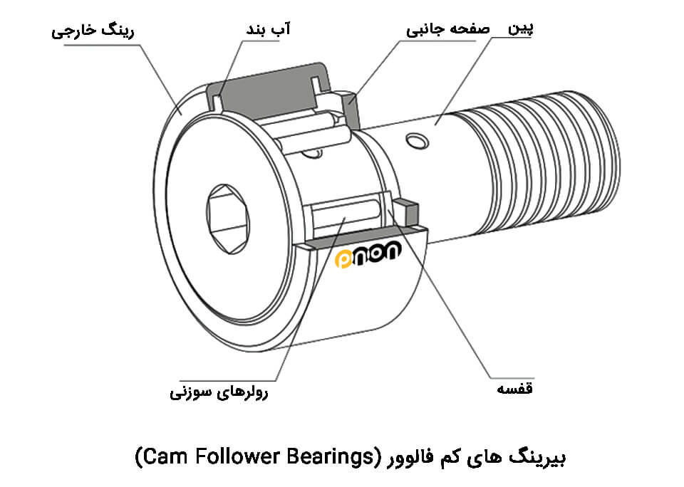 cam-follower-bearings