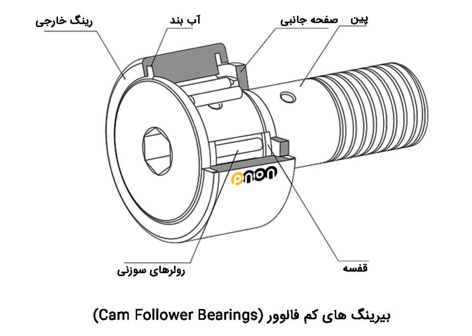 cam-follower-bearings
