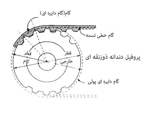 timing-pully-diameter