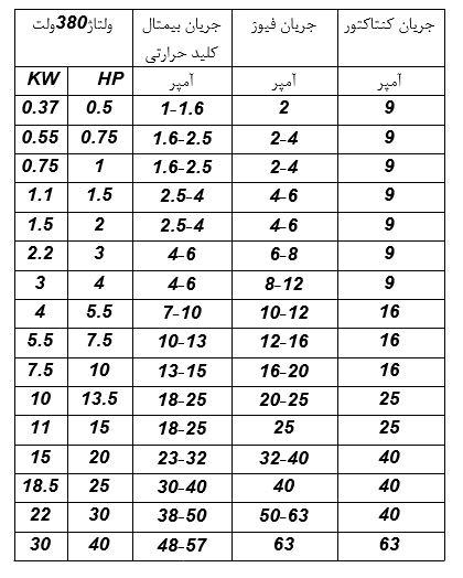جدول انتخاب کلید حرارتی