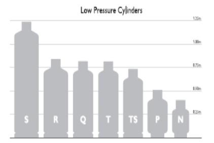 سیلندر فشار پایین