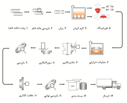 مراحل ساخت فلنج فورج