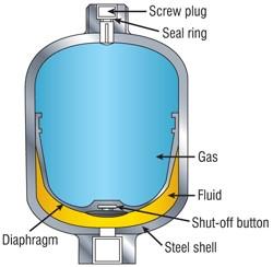 آکومولاتور دیافراگمی