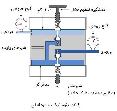 رگولاتور فشار پنوماتیک