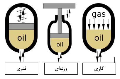 انواع آکومولاتور