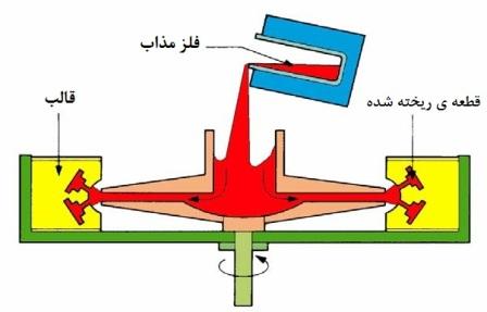 ربخته گری گریز از مرکز اصفهان