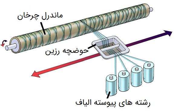 تولید لوله frp اصفهان