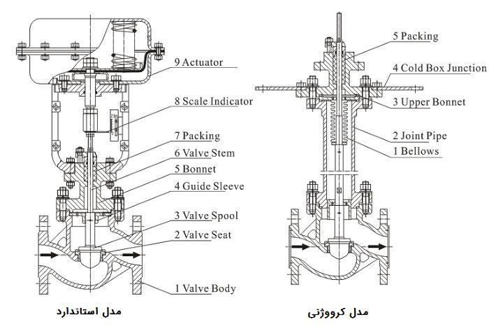 ساختار شیر کنترلی