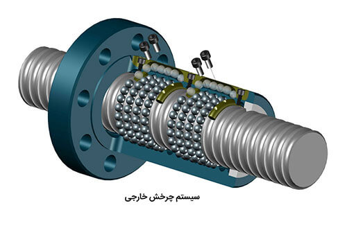 بال اسکرو با چرخش داخلی