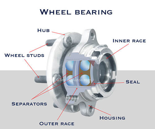 بلبرینگ چرخ خودرو