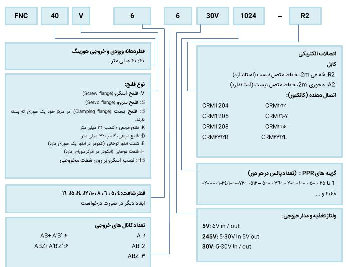 کد گذاری انکودر افزایشی فناک