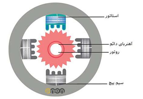 شماتیک استپ موتور با تعداد قطب یا دندانه بیش تر